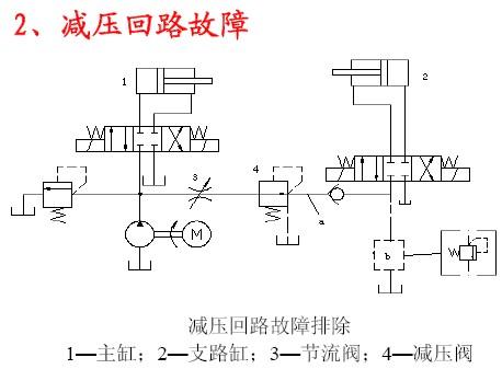 液压系统减压回路故障分析图片