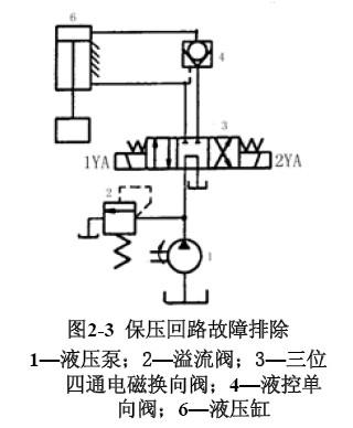 图示液压回路基本故障的排除方法(组图)