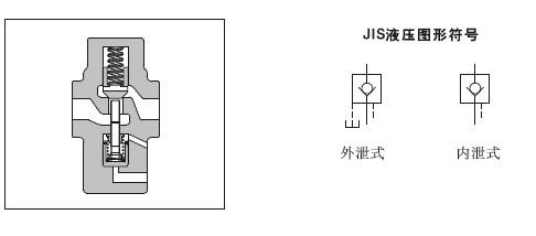 产品介绍  液控单向阀这类阀允许液流从一个方向流过,当控制压力推开图片
